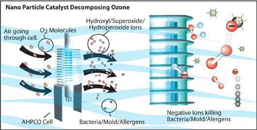 Nano Particle Catalyst Decompsoing Ozone
